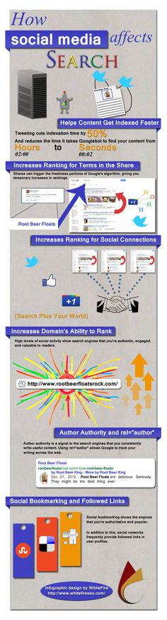 The following #infographic breaks down ways that #socialmedia influences the visibility of your #website in search results, including:    Social media can help search engines find and index your content faster       Likes, shares, retweets, etc. indicates to search engine that content is new and interesting, often leading to a temporary increase in rankings      Your #content will increase in search results for people connected to you      Increases domain authority and the number of ...