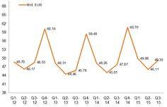 Westeuropa: Technikmarkt legt erneut zu