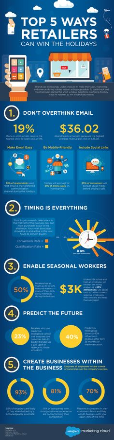Top 5 Ways Retailers Can Win the Holidays