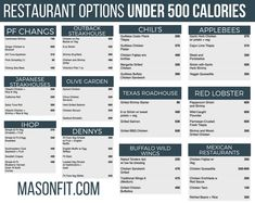 Comprehensive calorie and macronutrient guides for popular fast food and sit-down restaurants for macro friendly eating on the go. It's more than possible to make healthy choices on the go. Low Calorie Restaurants, Healthy Fast Food Restaurants, Healthy Fast Food Options, Healthy Food Swaps, Fast Healthy Meals, Healthy Eating, Clean Eating, Healthy Foods, Eating Fast