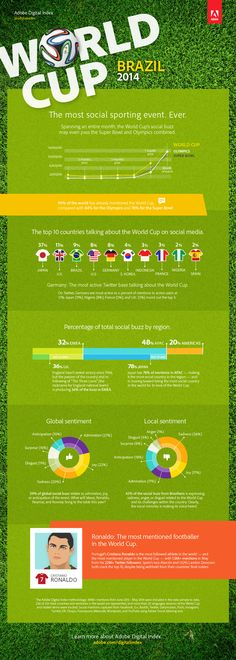 Infographic Roundup: Biggest Social Sports Event Ever Could Beat Olympics And Super Bowl Combined - Marketing Land Brazil Cup, Fifa 2014 World Cup, Sports Website, Marketing Digital, Inbound Marketing, Internet Marketing, Media Marketing, Football, Super Bowl