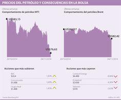 Caída sostenida de los precios del petróleo será a mediano plazo y afectará la renta variable local
