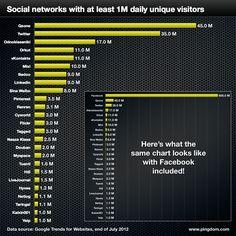 Facebook mit 600 Mio. Unique Visitors an der einsamen Spitze. (QZone/QQ mit 45 Mio. auf Platz 2)