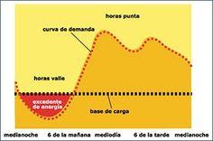 Ritmos de producción y consumo: a lo largo del día la energía que la gente consume varía, por lo que la producción debe ajustarse a la #curva_de_demanda. ¿Cuándo utilizas tú más energía? Line Chart, Beats