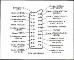 Prise péritel - Brochage