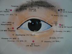 acupoints around the eye
