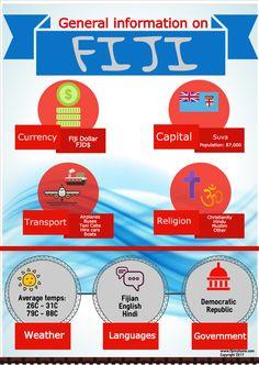 Suva Fiji, Christianity, Religion, Language, Infographics, Instagram, Infographic, Speech And Language, Language Arts
