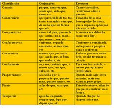 Build Your Brazilian Portuguese Vocabulary Portuguese Grammar, Portuguese Lessons, Portuguese Language, Ielts Writing, Essay Writing, Writing Test, Learn Brazilian Portuguese, School Subjects, Student Work