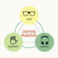 theories and learning styles on teaching practice An exploratory study of learning styles  teachers do not critically reflect upon their teaching practice it is vital that teachers reflect.