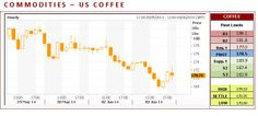 US Coffee CFD closed lower on Tuesday. The mid-range close set the stage for a steady to lower opening on Wednesday. Stochastics and the RSI are neutral to bearish signaling that sideways to lower prices are possible near-term. If it extends this month's decline, the 62% retracement level of this winter's rally crossing is the next downside target. Closes above the 20-day moving average crossing would confirm that a short-term low has been posted.