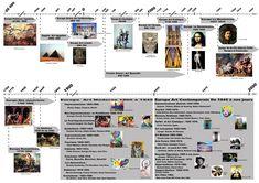 Mouvements artisitiques - Collège Picasso 95 - Eragny sur Oise - Histoire des Arts