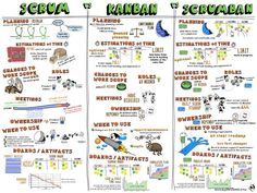 Agile methods of project management can be approached in different ways. Agile methods of project management can be approached in different ways. Here's a great illustration of Kanban vs Scrum vs Scrumban. Lean Development, Agile Software Development, Program Management, Change Management, Scrum Board, Agile Board, Project Management Templates, Design Thinking, Cheat Sheets