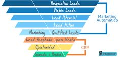 Branding online, diseño web,imagen de marca, Odoo y opensource Marketing, Branding, Bar Chart, Logos, Design, Reputation Management, Design Web, Frames, Brand Management