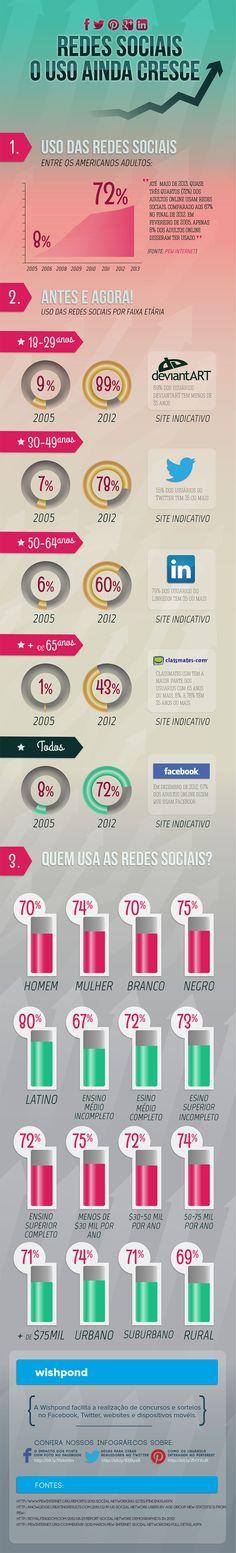 O uso das Mídias Sociais ainda cresce no mundo!