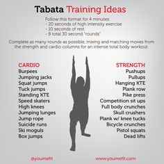 """TABATA my absolute favourite interval training technique!! 20 seconds exercise, 10 seconds rest for a total of 4 minutes!!! Choose your exercise and number of repeats in relation to your goals, time and how tired you get! Such interval training is regarded as the highest fat burning exercise around and it's as easy as counting :) I use it when I run and my gym run it as classes regularly Download a """"tabata timer"""" app and give it a go!"""