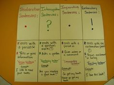 Poster/flip book to make next year when we do types of sentences