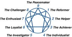 The Enneagram is composed of the 9 different personality types. They are numbers 1 through 9 (numerology anyone?) and these are their titles. The lines within the chart represent disintegration and integration characteristics of each type.