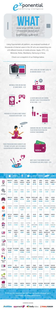 INFOGRAPHIC: What does your mobile say about you? | Mobile Industry | Mobile Entertainment