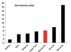 Gas Production: the