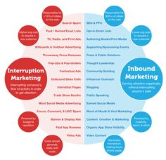 """News Flash: PPC Is Inbound Marketing! Why the distinction between inbound vs outbound marketing is NOT about """"Free"""" vs. """"Paid"""", but rather Interruption vs. Inbound Marketing, Marketing Digital, Marketing En Internet, Mobile Marketing, Business Marketing, Email Marketing, Content Marketing, Affiliate Marketing, Social Media Marketing"""