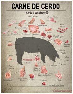 Carne de cerdo, corte y despiece