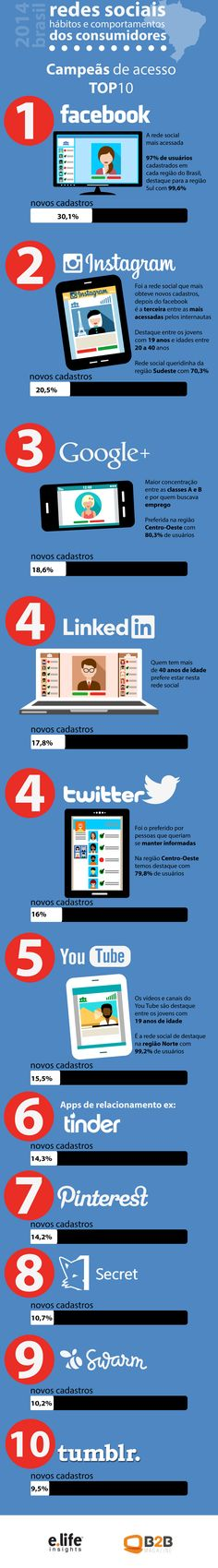 [infográfico] As redes sociais preferidas do brasileiro | Mkt Sem Gravata  via:marketingsemgravata  #marketindigital #brasil #modernistablog