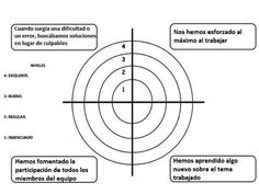 DIANA DE AUTOEVALUACIÓN         DIANA DE COEVALUACIÓN Visual Learning, Cooperative Learning, Education World, Grammar Book, Diana, Flipped Classroom, Teaching English, Teacher Resources, Assessment