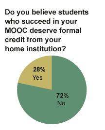 While students line up for MOOCs and legislatures work to pass legislation to enable students to get credit for online courses, some faculty members are digging in their heals.  They want MOOCs to be more rigorous.