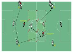 Switching Play Techincal - Passing Switching Play Drills Coaching the ability of players to switch play. Developing runs off the ball to facilitate switching play opportunities. Soccer Passing Drills, Soccer Drills For Kids, Football Drills, Good Soccer Players, Soccer Practice, Soccer Skills, Soccer Tips, Soccer Games, Play Soccer