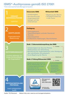 ISO 27001 - infographic - Information Security Management System