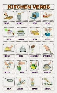 Kitchen words - Learn and improve your English language with our FREE Classes. Call Karen Luceti to register for classes. Eastern Shore of Maryland.edu/esl English Resources, English Tips, English Activities, English Study, English Lessons, Learn English, Teach English To Kids, English Projects, English Verbs