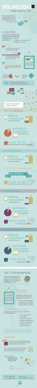 Mobile Recruiting in Deutschland #infografik von wollmilchsau.de