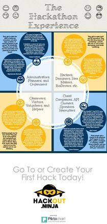 The Hackathon Experience   Piktochart Infographic Editor