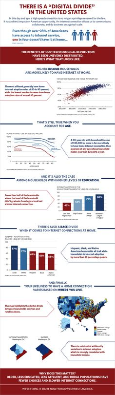 Infographic Of The Day: What The Digital Divide Looks Like In The United States
