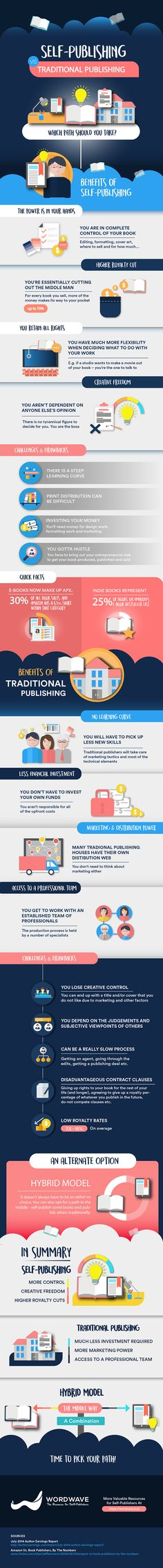 Self-Publishing vs Traditional Publishing – Which Path Should You Take? (Infographic) | Today authors have much more options when it comes to choosing how they publish, distribute and reach people with their work.   We have made this infographic to give you a solid overview of the both choices at your disposal. You'll find laid out the benefits and drawbacks of traditional publishing as well as the benefits and drawbacks of self-publishing.