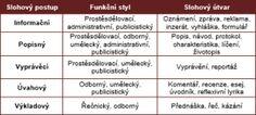 Funkční styly – Skolacek.cz