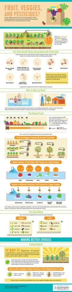 Fruit, Veggies and Pesticides #Infographics