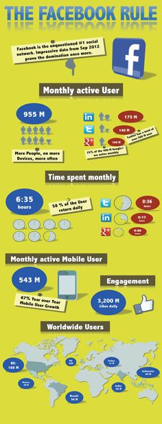 Infographic: The Facebook Domination