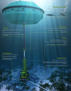 Wave and tidal energy market