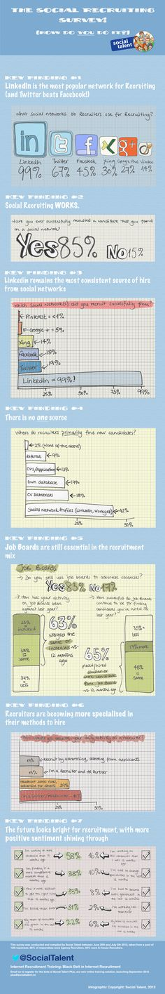 There's no single source recruiters find candidates BUT social media is used more than all other tools