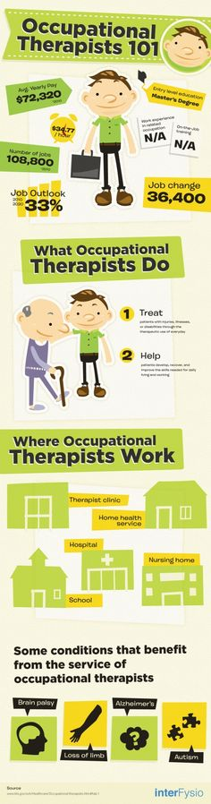What do occupational therapists do? Repinned by SOS Inc. Resources @SOS Inc. Resources.