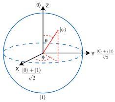 Bloch sphere Dna Computing, Cloud Computing, Complex Numbers, Real Numbers, Theoretical Physics, Quantum Physics, Matrix Multiplication, Platform As A Service, Quantum Entanglement