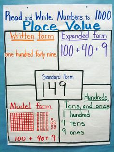 Place value anchor chart (image only), show students several ways that one number can be represented
