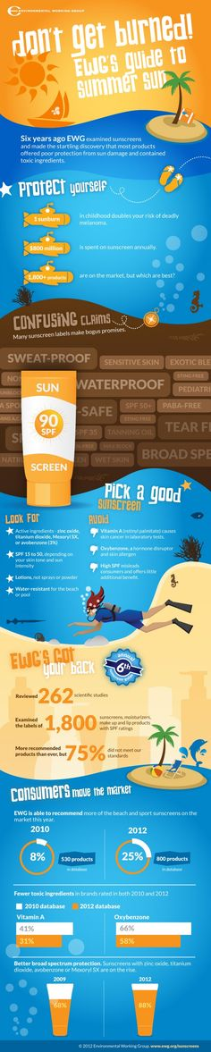 Guide to Summer Sun Sun Screen - Great infographic on choosing sun screen They discovered most products have toxic ingredients or poor protection from sun damage.