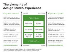 ChangeOrder: The Elements of Design Studio Experience