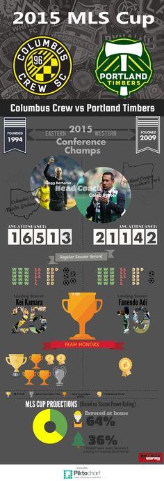 2015 MLS Cup: Columbus Crew vs Portland Timbers