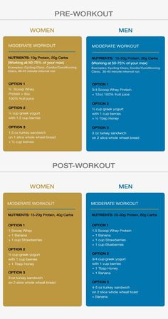 Best pre and post workout meals.:
