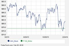 Interesting CAH Put And Call Options For April 15th