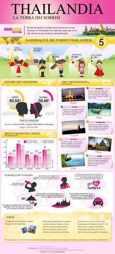 Consigli di Viaggio per la Thailandia