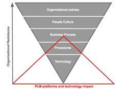 new blog: #PLM and the gap between technologies and processes http://beyondplm.com/2016/07/26/plm-gap-technologies-processes/ #enterprise #sales